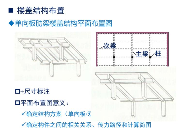 单向板肋梁楼盖结构平面布置图