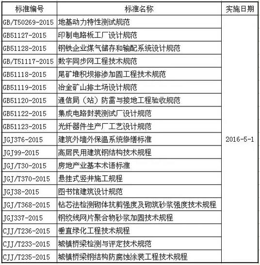 2016年5月实施的工程建设标准汇总