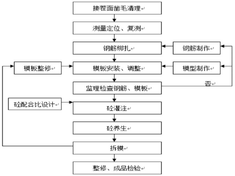 [羌胡]临江大桥分部分项工程主要施工方案(word,55页)