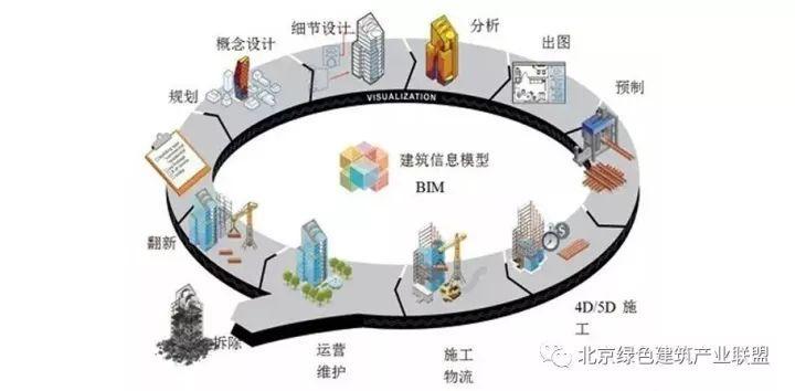 城市轨道交通工程施工中的BIM技术应用_2