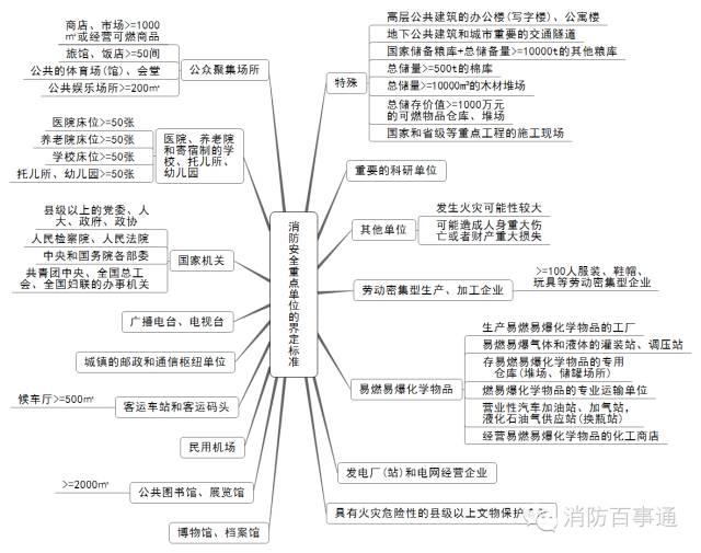 注册消防工程师这22张知识体系导图必须熟记于心!_3