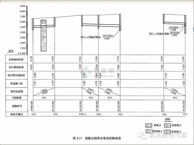 市政工程给排水现场施工图识图_51