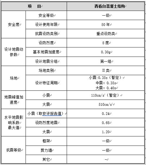 海口五源河文化中心体育场超限审查报告(word,22页)_3