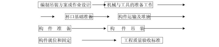 装配式结构施工技术标准(共14页,内容完整)