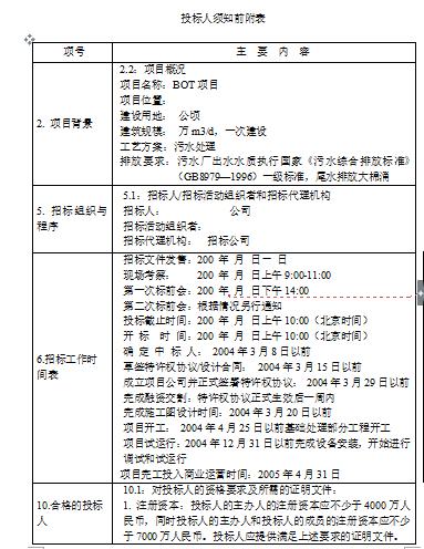 [全国]BOT招标文件范本(共58页)