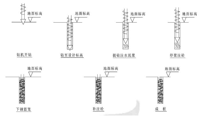 商业楼项目钻孔压灌超流态混凝土桩施工方案