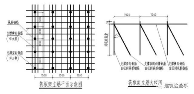 5分钟学会墙、板、柱、基础等常用钢筋定位措施
