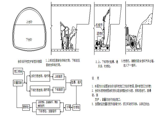 合肥至福州铁路客运专线隧道开挖作业指导书(113页)