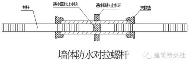 木工模板施工方案模板施工技术(干货)_2