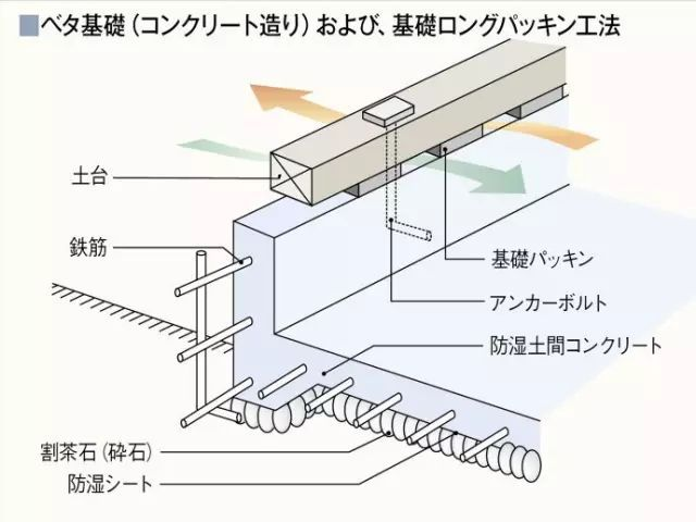 从一栋房子的建造过程来看看日本无添加住宅是怎样打造的
