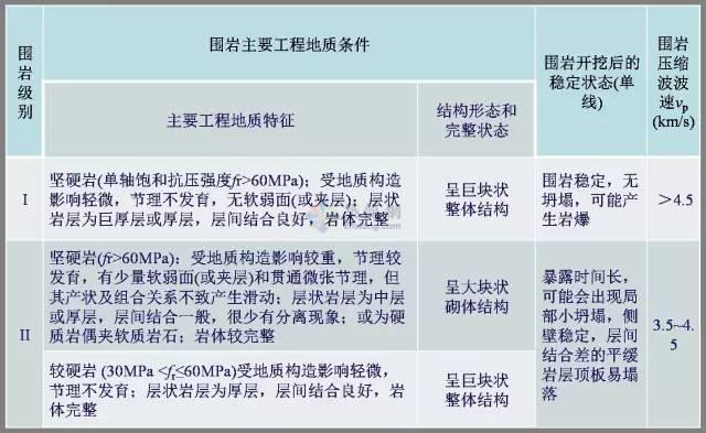 工程勘察中常用岩土工程参数及选用(超清晰表格)_20