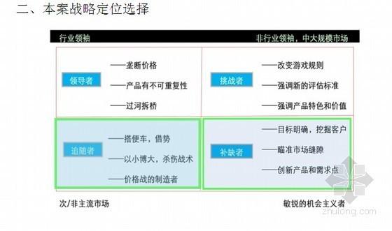 [成都]国际广场项目策划方案(图文丰富 71页)