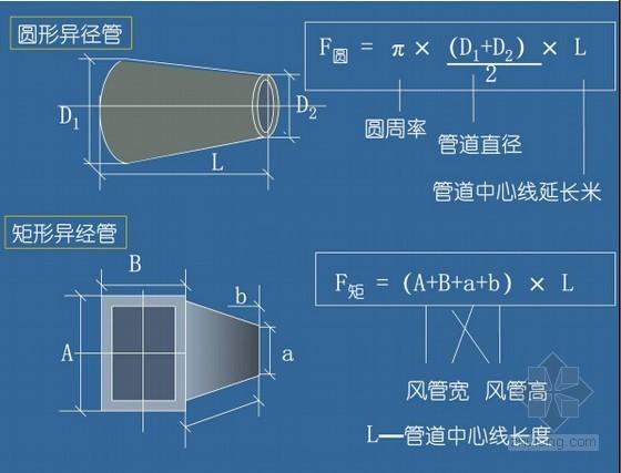 通风与空调工程量清单计价讲义(图文并茂 96页)