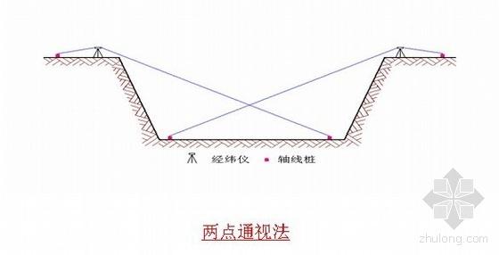 北京某科技馆施工测量方案