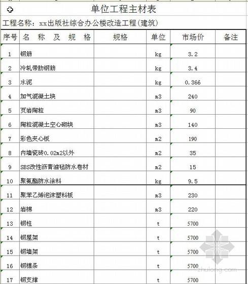 某办公楼改造建安工程(广联达软件)清单报价实例