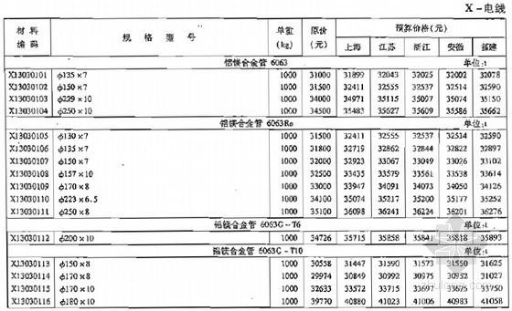 华东地区电力工程装置性材料预算价格(2008)