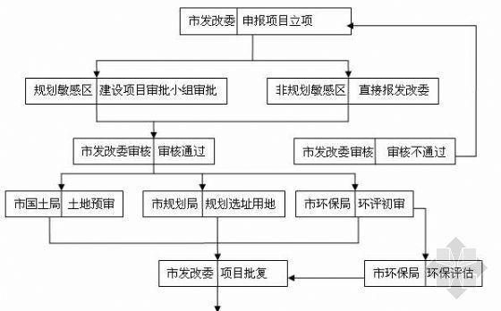 济南市开发项目手续办理流程图(简单)