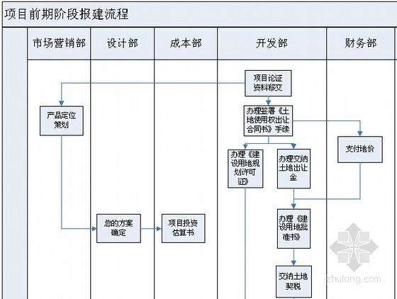 [最新]房地产开发报建全过程操作手册(完整版90页)