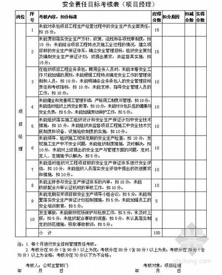 项目部安全目标考核规定及安全目标考核表(2010年版)
