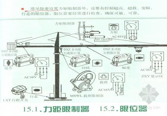 [贵州]建筑施工安全文明工地塔吊、起重吊装、施工机具检查要点(PPT)