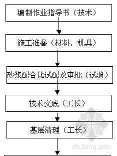 抹灰工程质量控制图