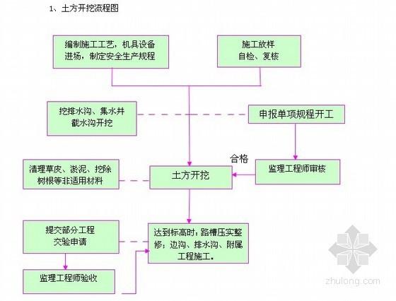 [浙江]市政道路沥青混凝土路面施工组织设计(投标)
