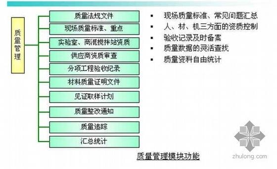 某房地产项目管理流程体系介绍