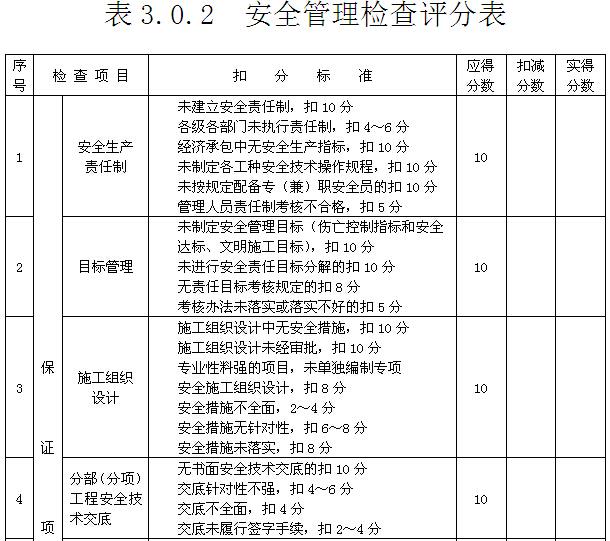 产业园工程安全资料(152页)