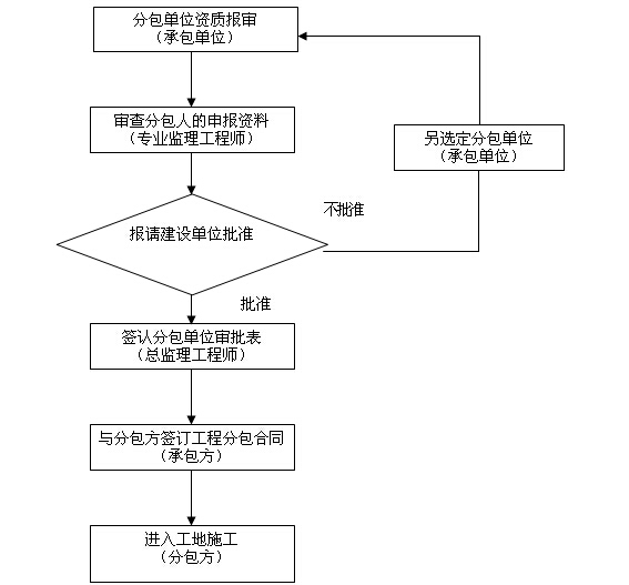 [山东]桥梁索道维修改造工程监理大纲(542页,内容丰富)