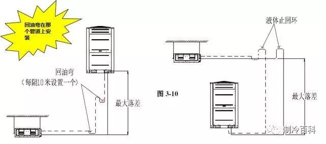 多联机系统设计及安装必备!_16