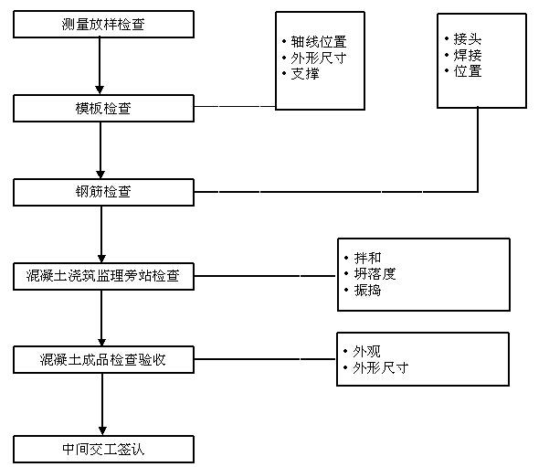 [贵州]道路改扩建工程监理大纲(278,图文丰富)_4