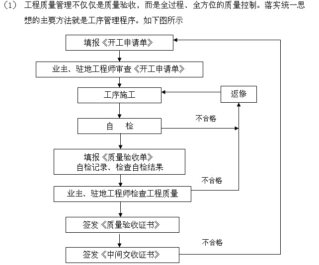 [陕西]酒店室内装饰工程施工组织设计(150页)_5