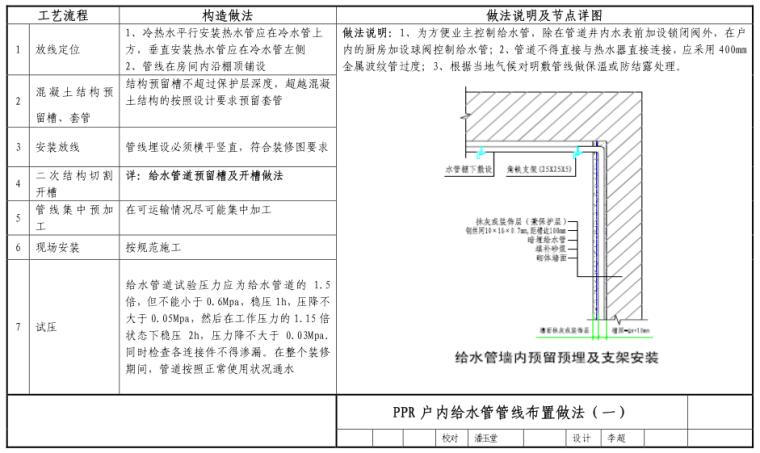 万科-水电专业工艺工法节点(管线布设,卫生器具安装等)