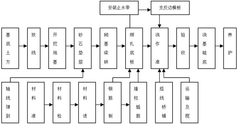 淮海广场人防工程施组设计
