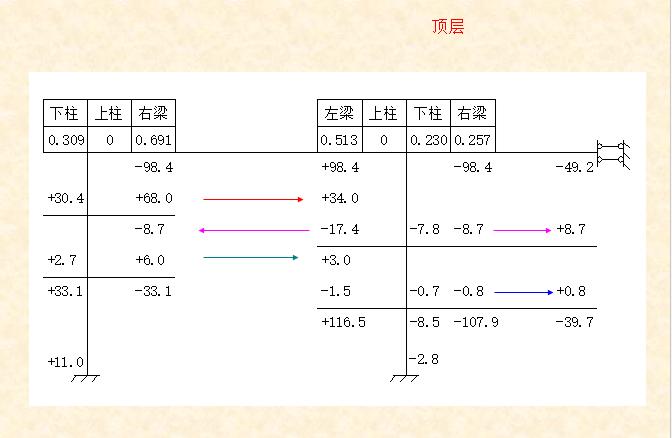 混凝土-分层法-弯矩分配法计算题_6