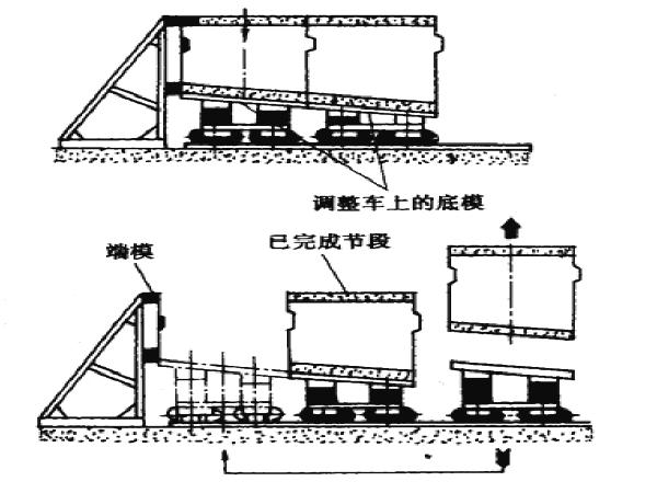 桥梁悬臂拼装施工技术加施工方案