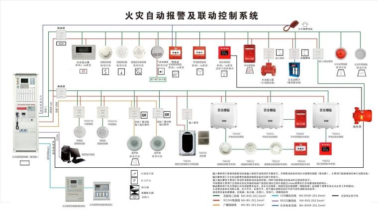 火灾自动报警系统设计规范考点2