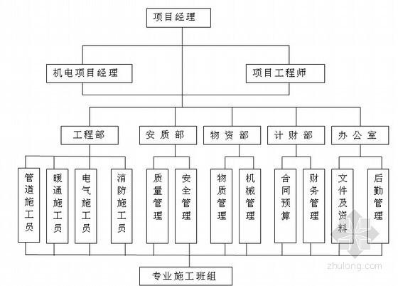 省级大型会展中心机电安装工程施工组织设计268页(创鲁班奖)