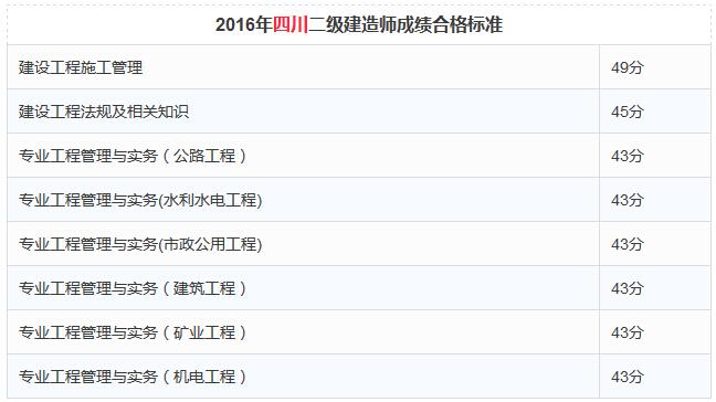 2016年四川二级建造师成绩合格标准
