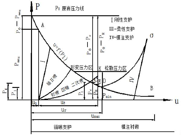 隧道锚喷支护结构的设计