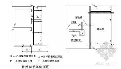 郑州某工程脚手架施工方案(落地、悬挑)