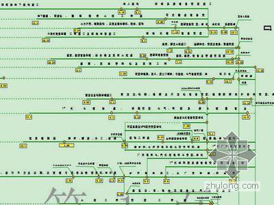 山东某电厂2×1000MW工程一级网络计划图