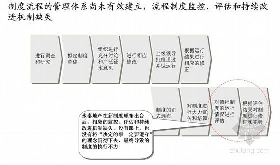 某地产人力资源管理咨询项目管理诊断报告