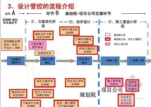 知名房企商业地产规划设计实战经验总结(案例分析)156页