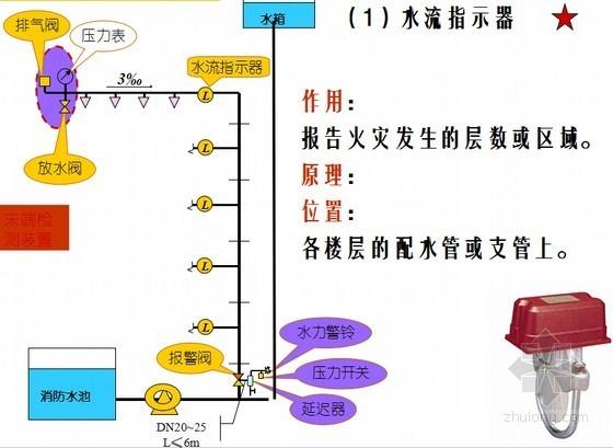 图文解析建筑消防系统设计及施工(含水力计算)