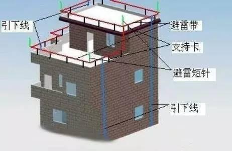 防雷接地工程工艺流程
