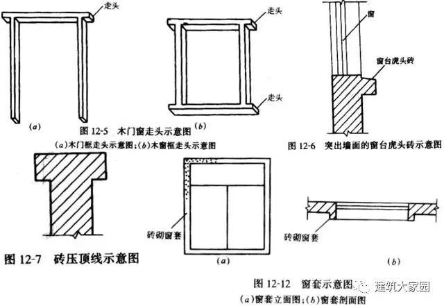 砌筑工程的基础知识及相关工程量计算_7