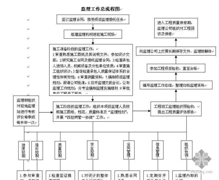 杭州地铁1号线某段监理工作流程图