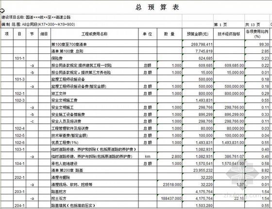 重庆某高速公路工程预算书