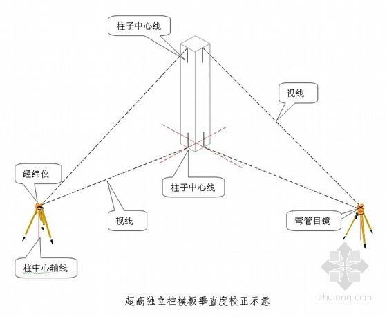 [陕西]办公楼测量施工方案(钢结构测量)